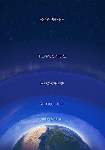 Graphic of the layers of the Atmosphere